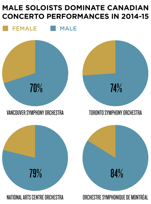 Male vs. Female concerto statistics published by CBC