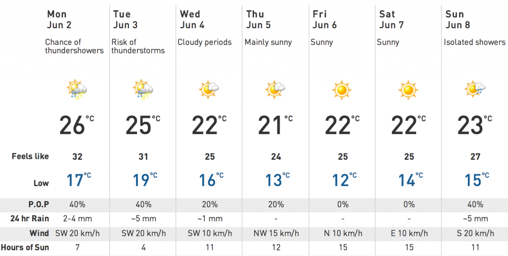 Toronto 7 day forecast, The Weather Network