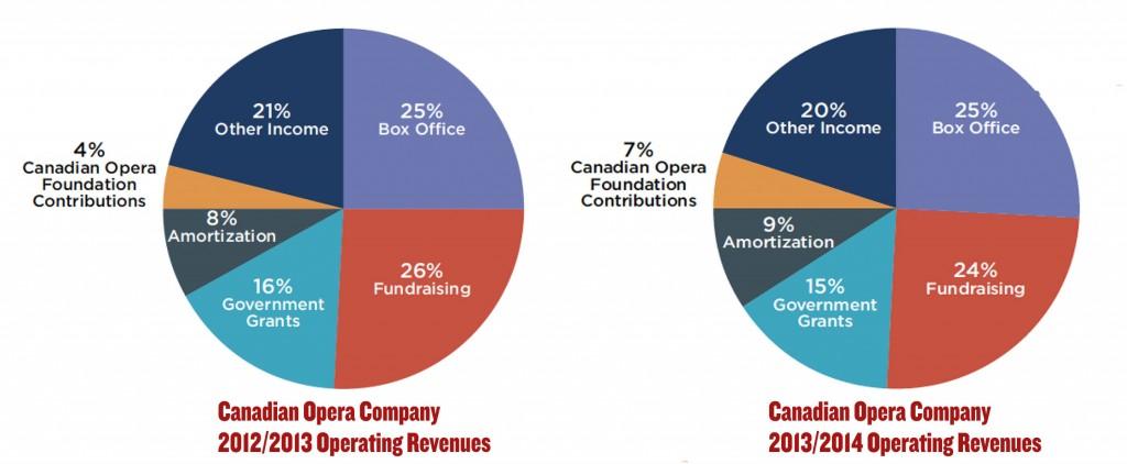 coc-operating_revenues