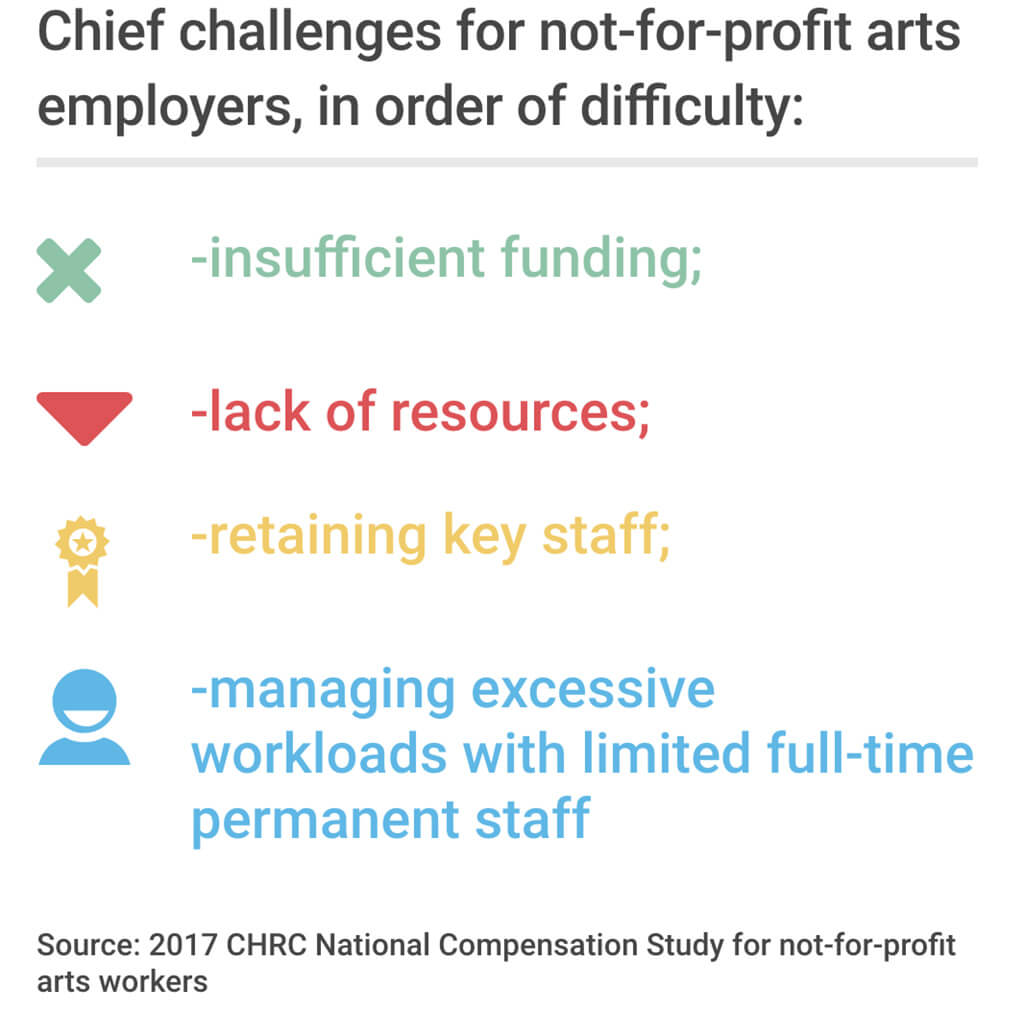 Chief challenges for not-for-profit arts employers, in order of difficulty