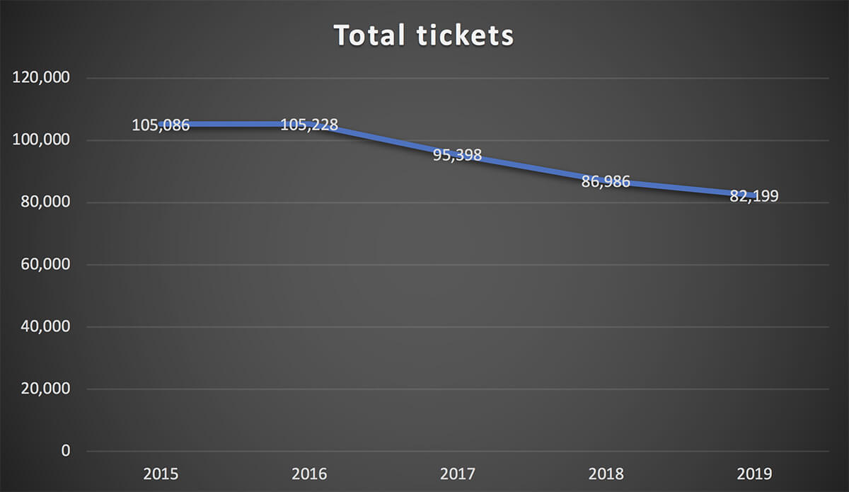 COC - total ticket sales 2015 to 2019
