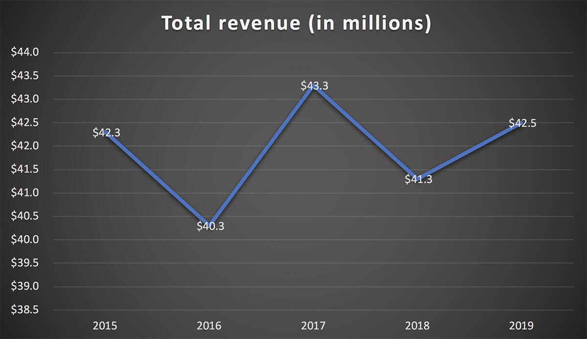 COC - total revenue 2015 to 2019