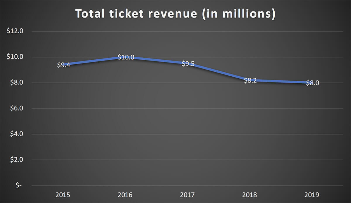 COC - total ticket revenue 2015 to 2019
