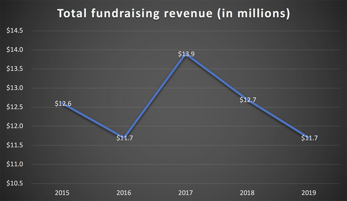 COC - total fundraising revenue 2015 to 2019