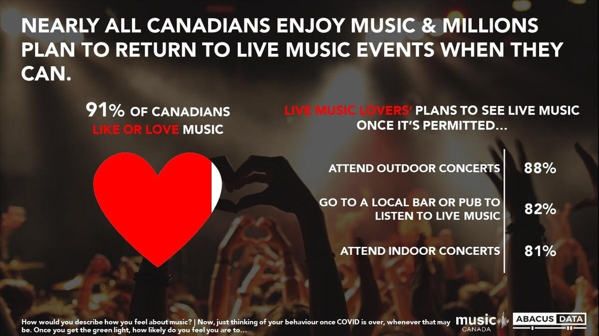 Abacus Survey - Canadians love music