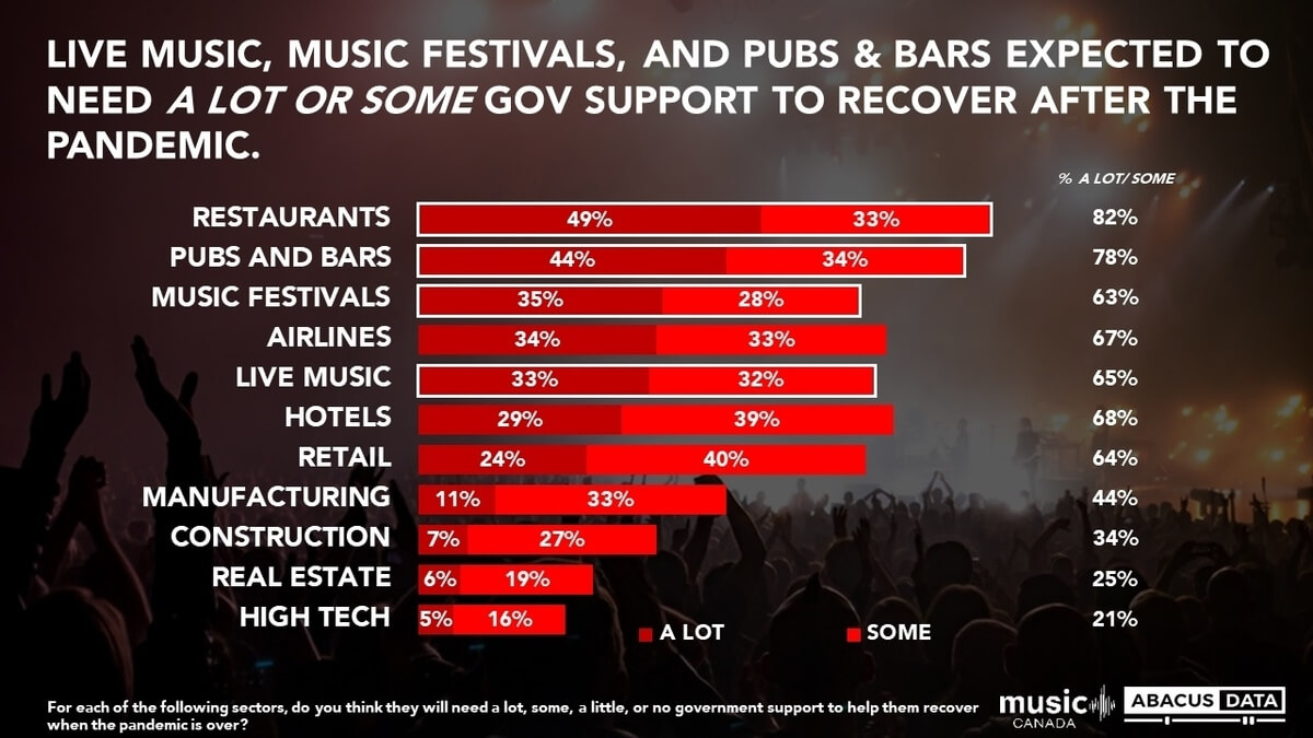 Abacus Survey - Canadians support music sector 2021